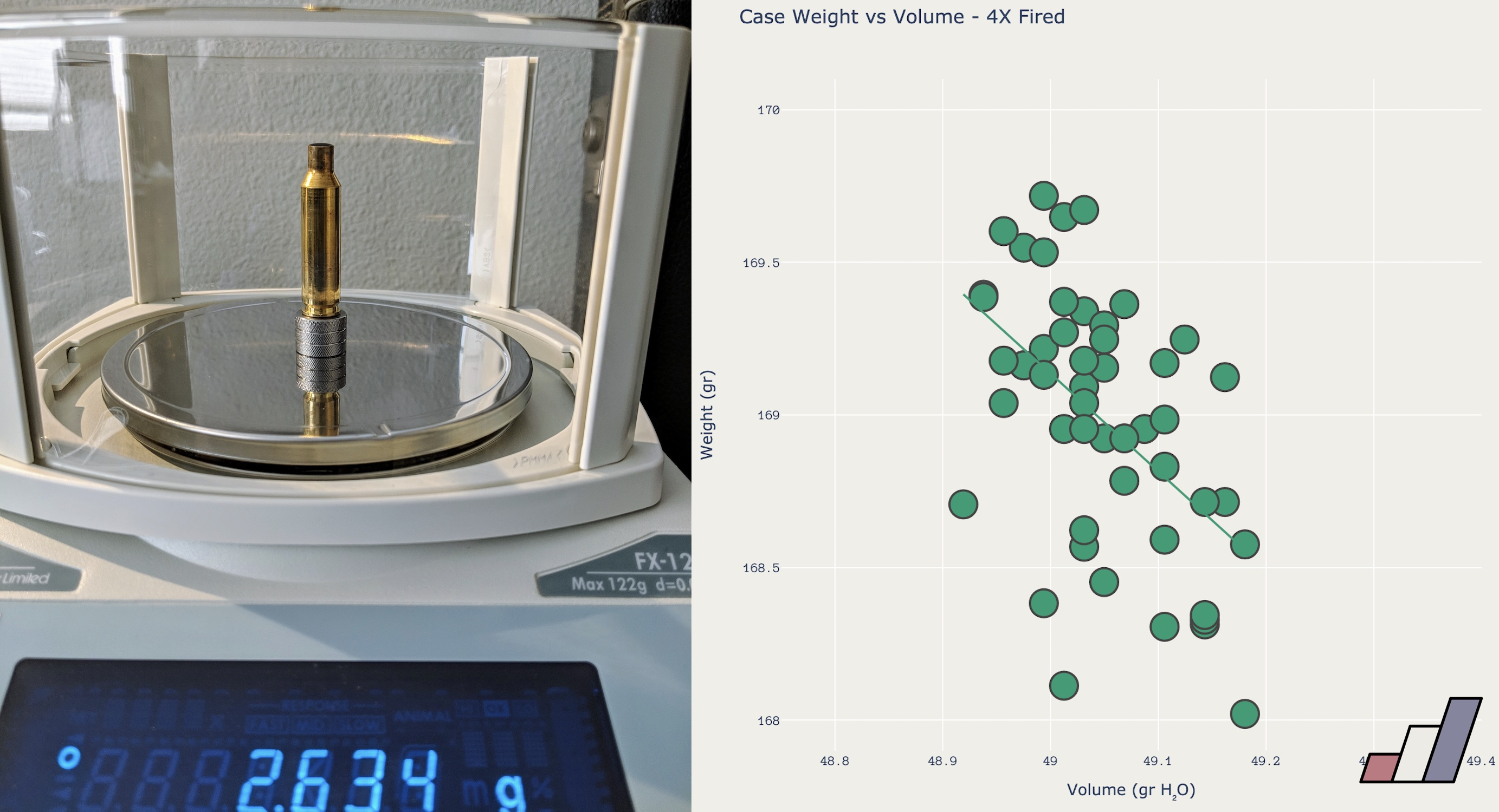 Measuring brass rifle cases by weight and volume.