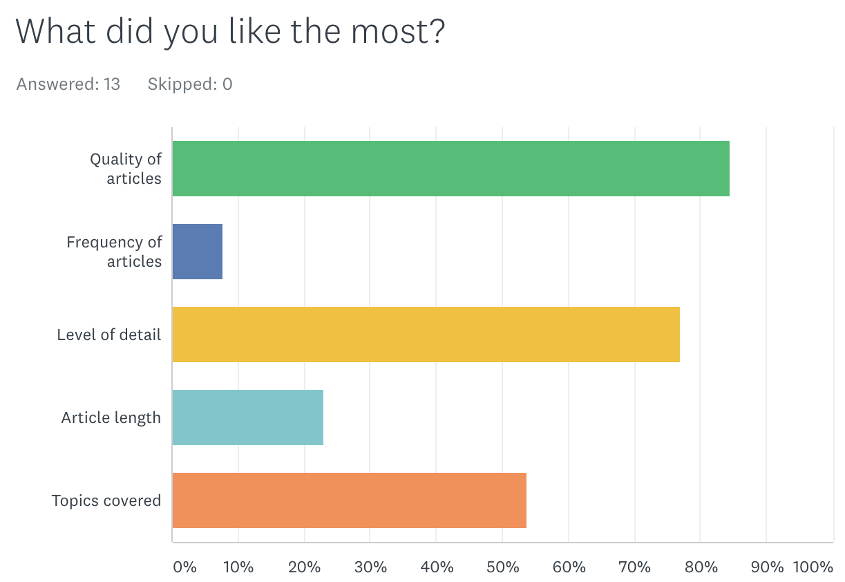 Survey results: What did you like the most?