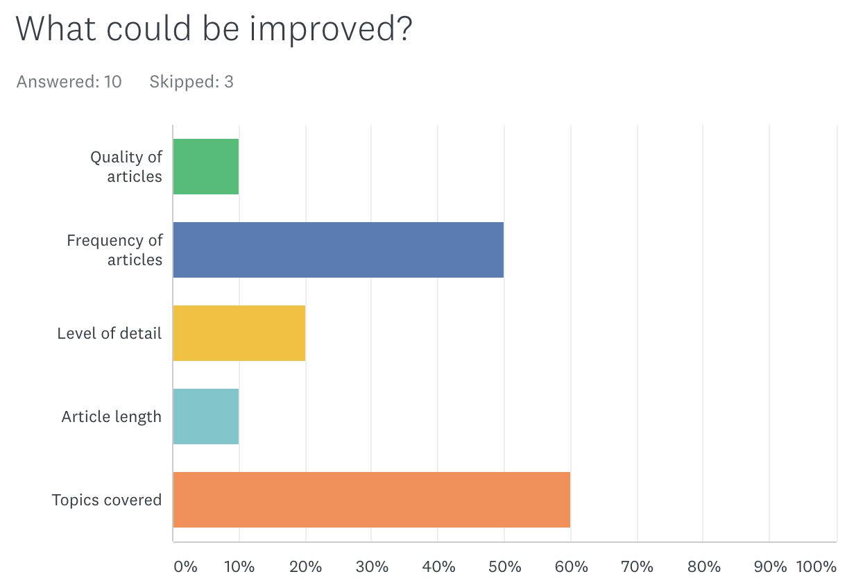 Survey results: What could be improved?